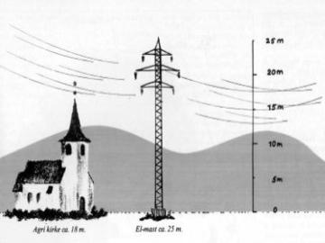 Illustration som viser hvor høje el-masterne ville have været i forhold til Agri Kirke